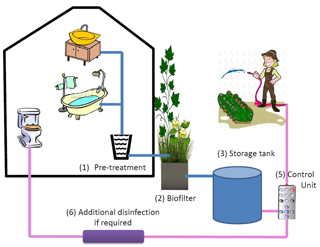 Developing Greywater Resource Guidelines For South Africa