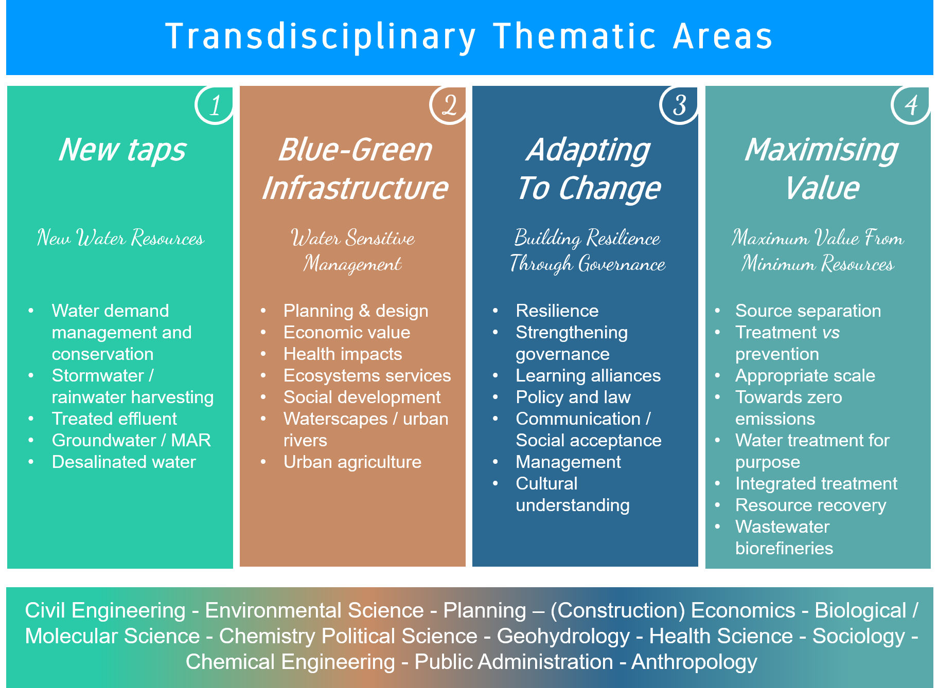 Future Water Transdisciplinary Themes
